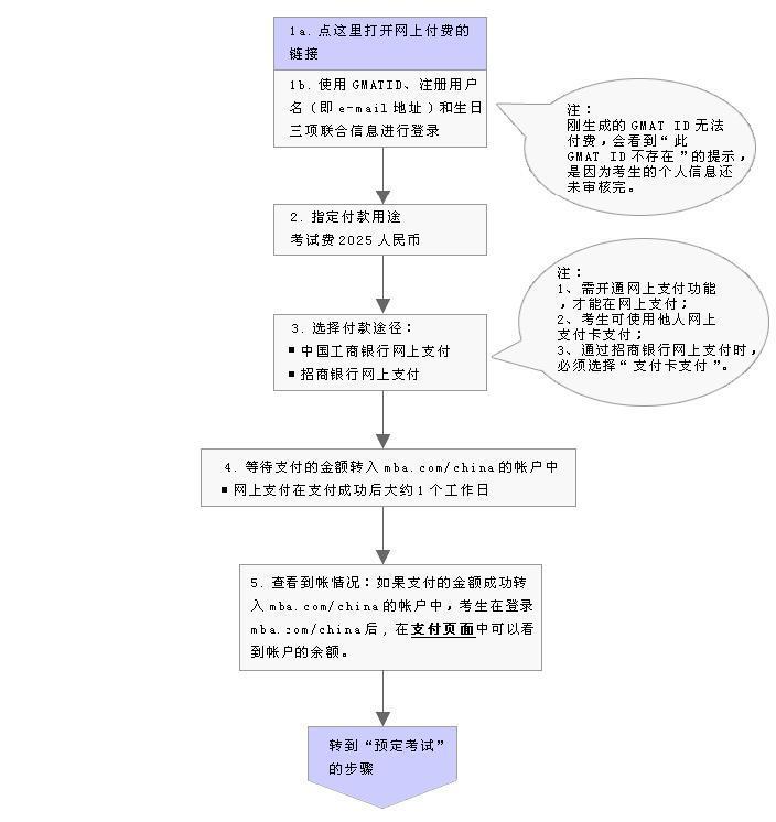 GMAT相关信息汇总(6)