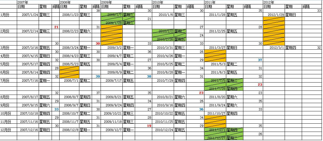 GMAT题库更换间隔时间/星期/日期统计